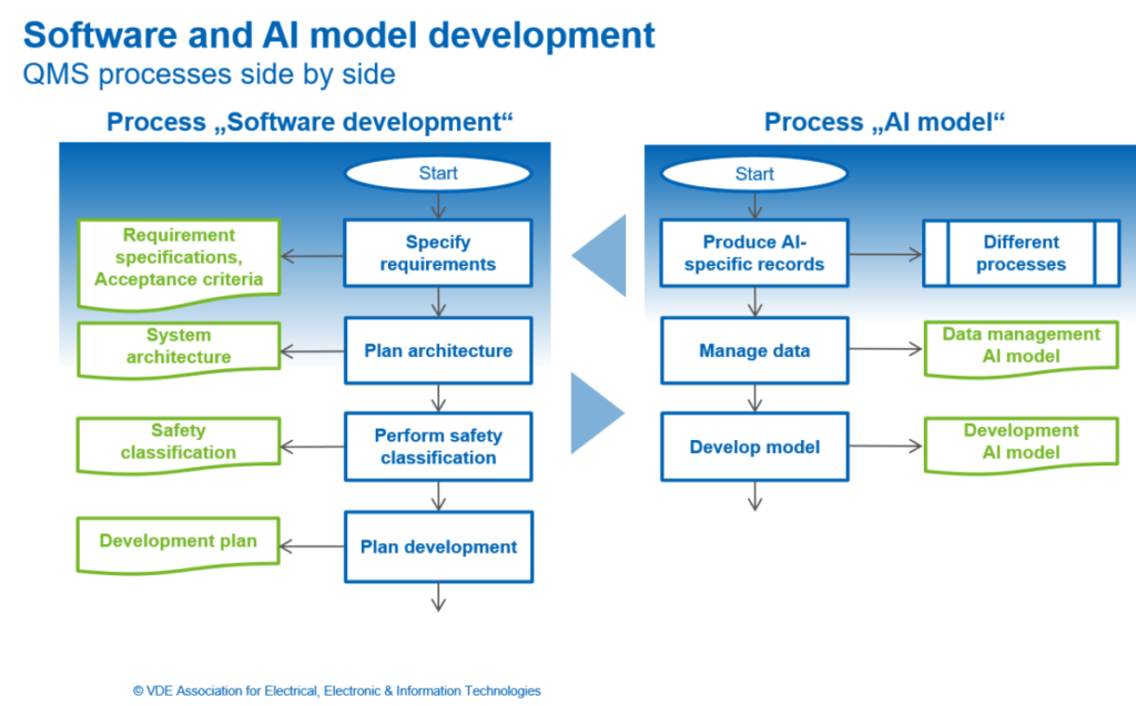 """Software and AI model development - QMS processes side by side . Process """"Software development"""": Start, specify requirements, plan architecture, perform safety classification, plan development. Process """"AI model"""": Start, produce AI-specific records, manage data, develop model."""