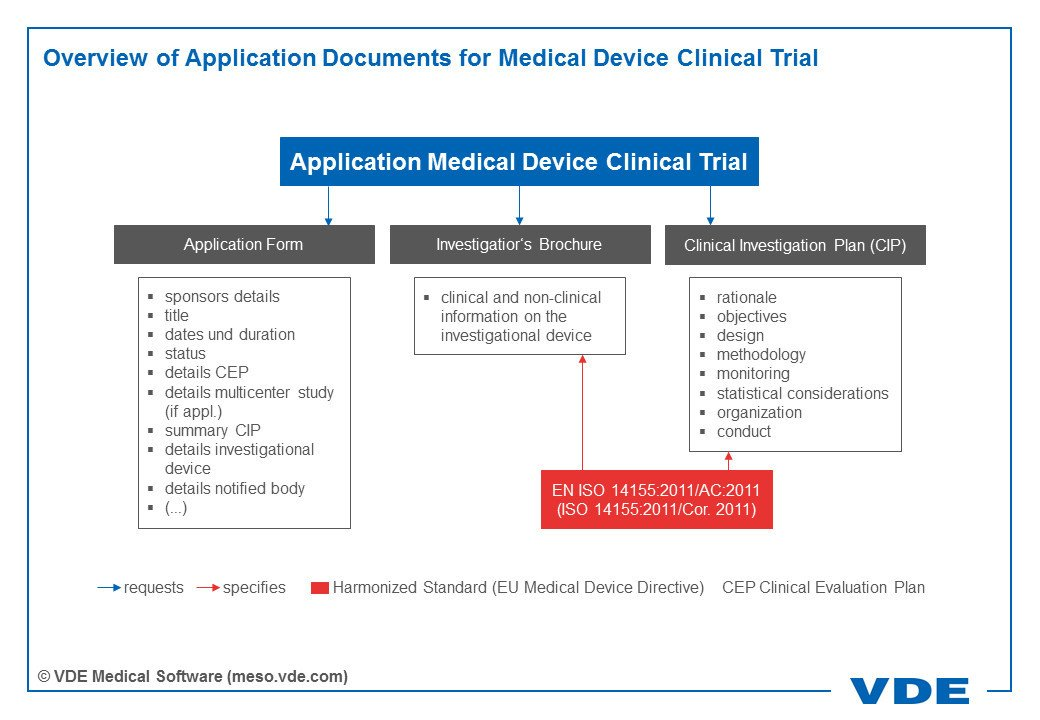 Infographics showing an overview of application documents for medical device clinical trial