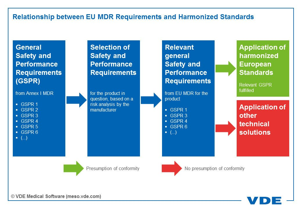 Infographics showing the relationship between EU MDR requirements and harmonized standards