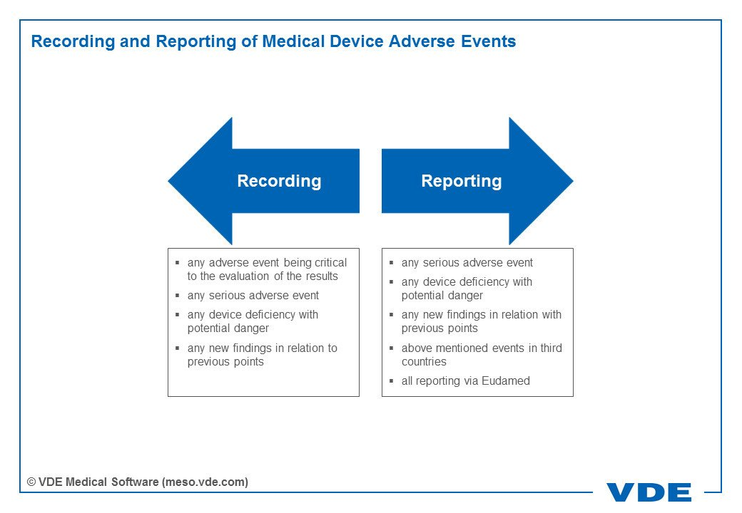 Infographics showing the scheme of recording and reporting medical device adverse events