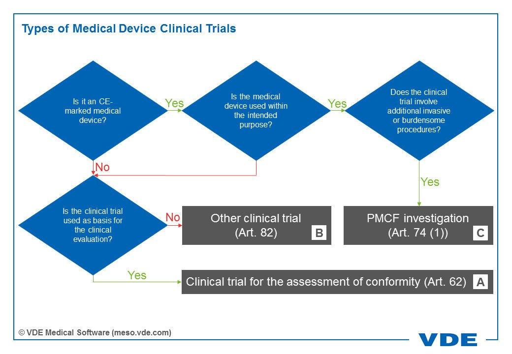 Infographics showing types of medical device clinical trials