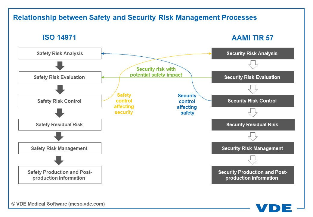 Relationship between Safety and Security Risk Management Processes: ISO 14971: Security Risk Analysis - Safety Risk Evaluation - Safety Risk Control - Safety Residual Risk - Safety Risk Management - Safety Production and Postproduction information; AAMI TIR 57: Safety Risk Analysis – Security Risk Evaluation - Security Risk Control - Security Residual Risk - Security Risk Management - Security Production and Postproduction information; Safety control affecting security; Security risk with potential safety impact; Safety control affecting safety