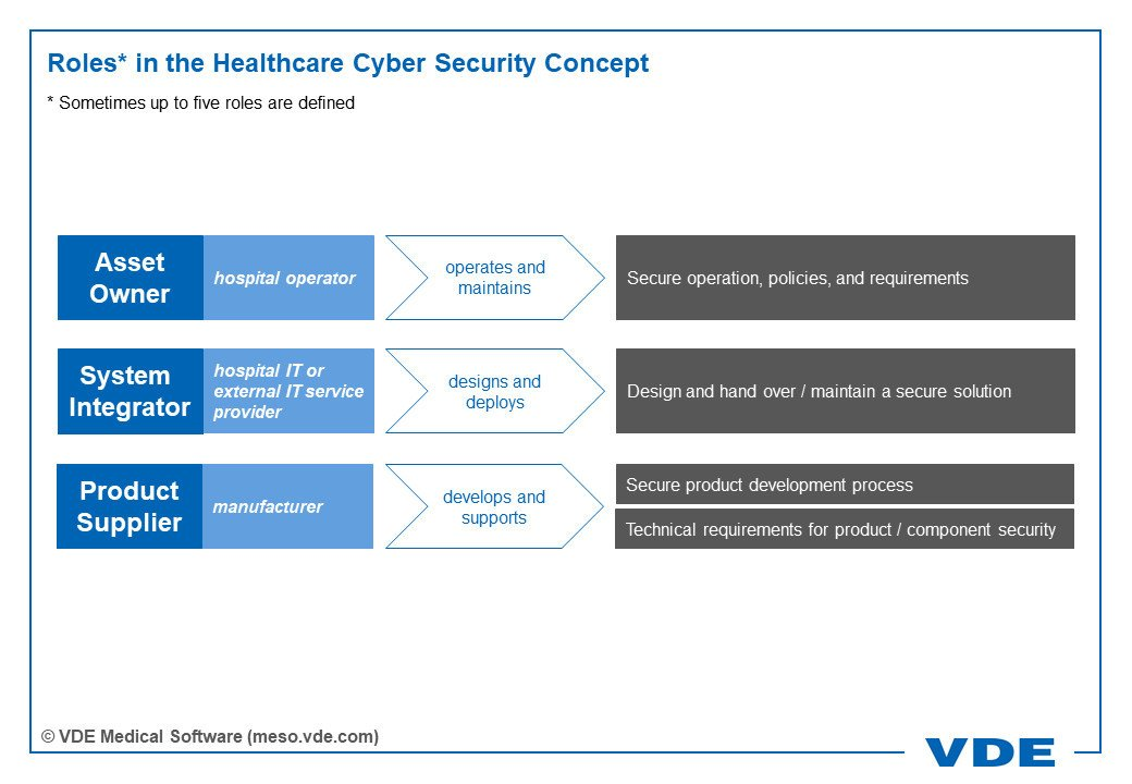 Roles* in the Healthcare Cyber Security Concept, * Sometimes up to five roles are defined; Asset Owner - hospital operator - operates and maintains - Secure operation, policies, and requirements; System Integrator - hospital IT or external IT service provider - designs and deploys - Design and hand over / maintain a secure solution; Product Supplier – manufacturer - develops and supports - Secure product development process; Technical requirements for product / component security