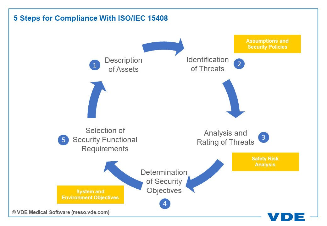 5 Steps for Compliance With ISO/IEC 15408: 1. Description of Assets, 2. Identification of Threats (Assumptions and Security Policies), 3. Analysis and Rating of Threats (Safety Risk Analysis), 4. Determination of Security Objectives (System and Environment Objectives), 5. Selection of Security Functional Requirements, --> 1.