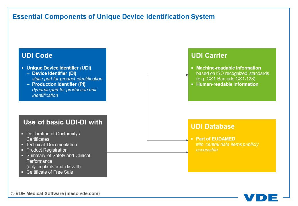 Essential Components of Unique Device Identification System