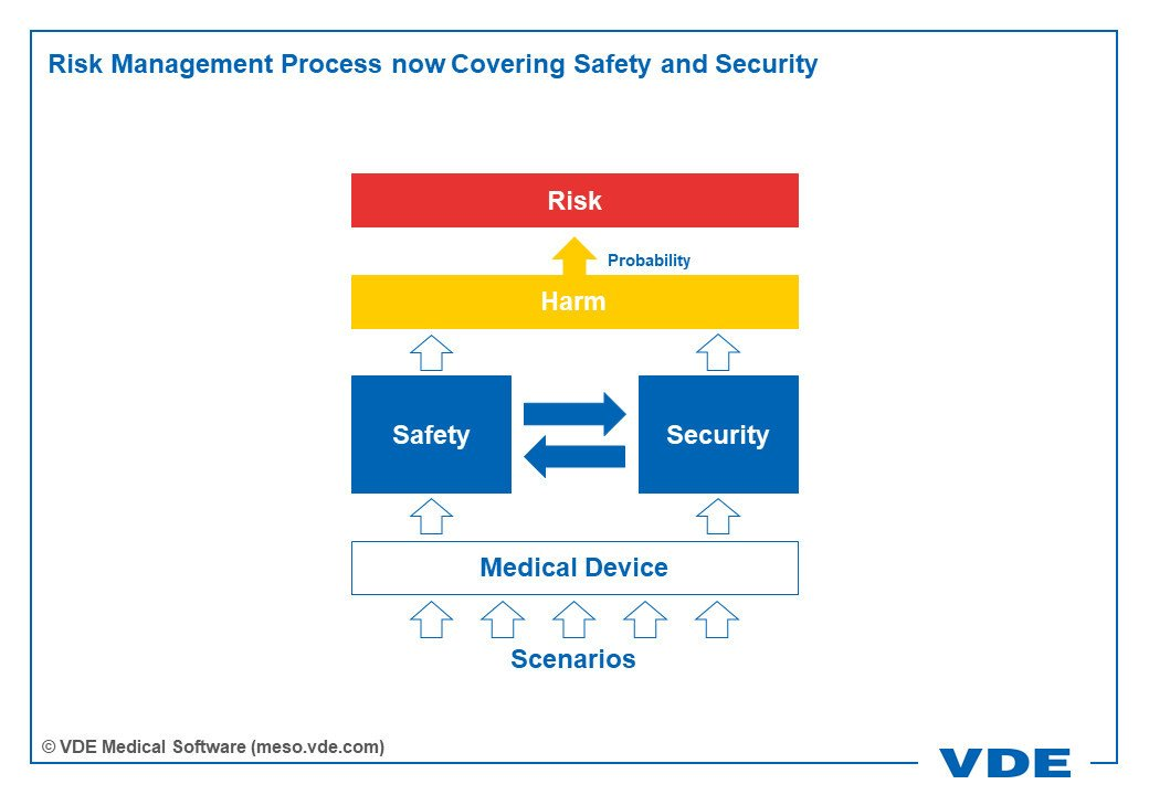 Risk Management Covering Safety and Security