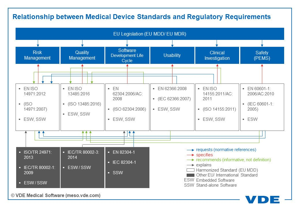 Relationship between Medical Device Standards and Regulatory Requirements