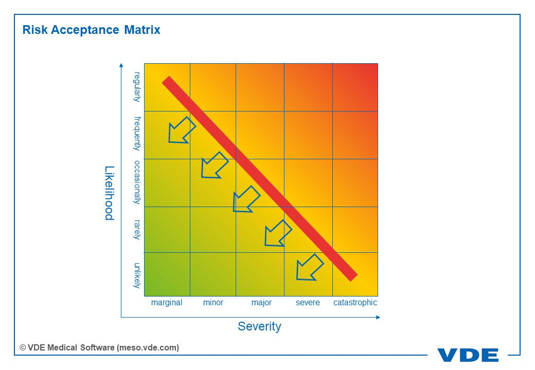 Risk Acceptance Matrix Likelihoof Severity