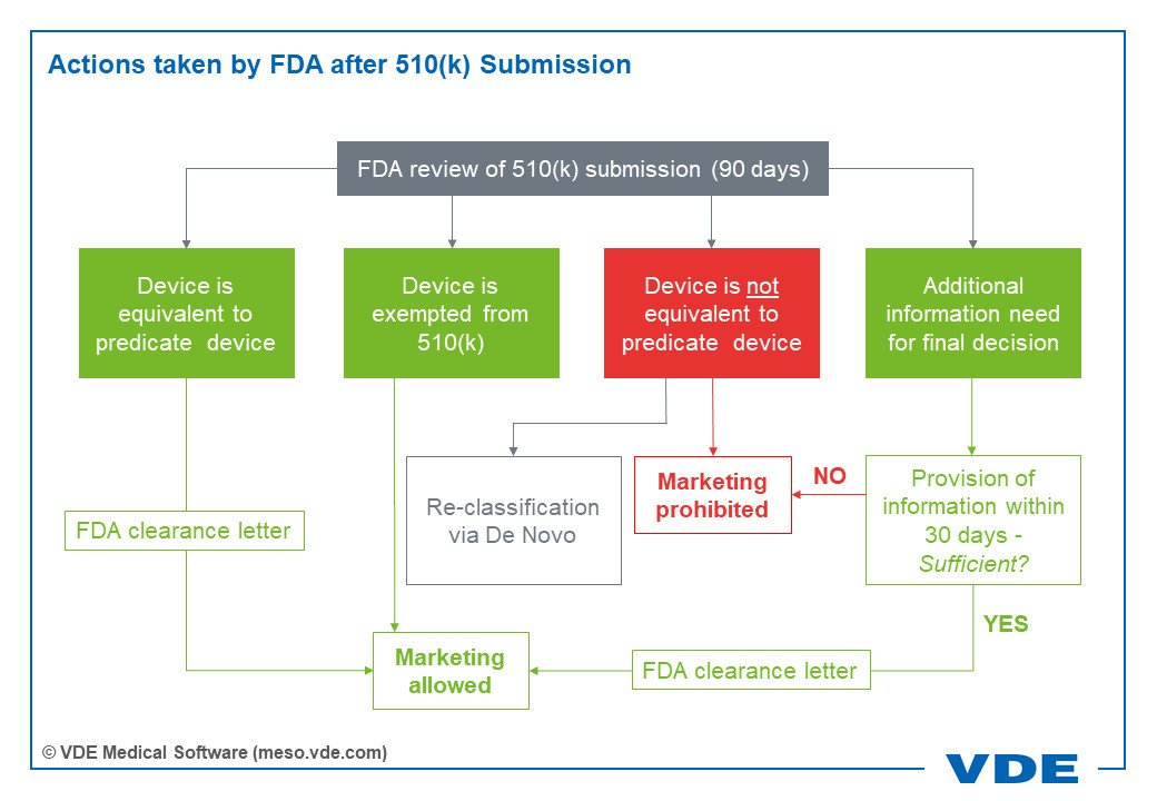 Actions taken by FDA after 510k Submission