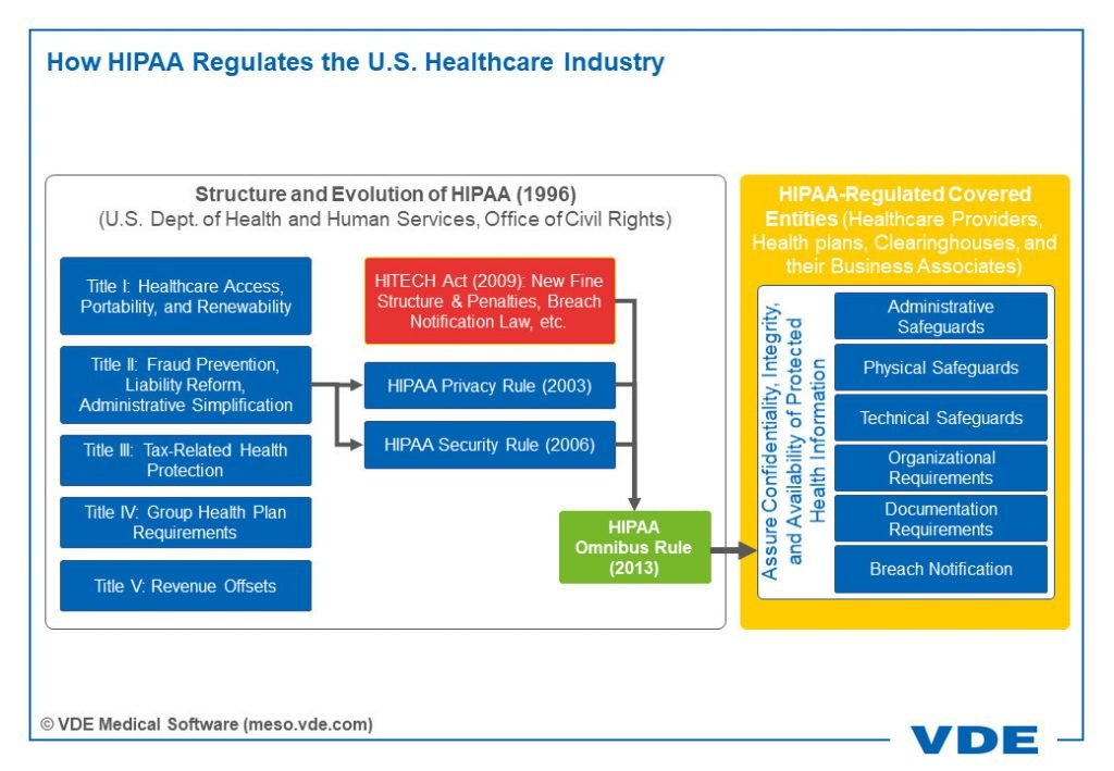 How HIPAA Regulates the U.S. Healthcare Industry
