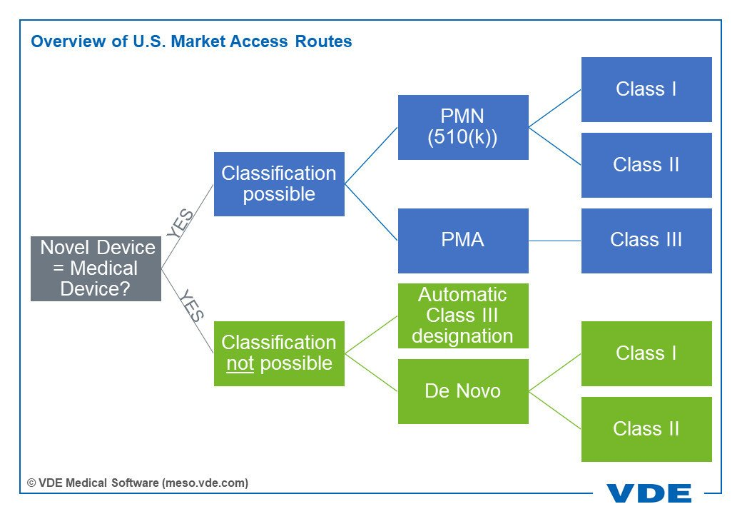 Overview of U.S. Market Access Routes