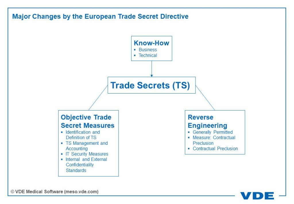 Major Changes by the European Trade Secret Directive