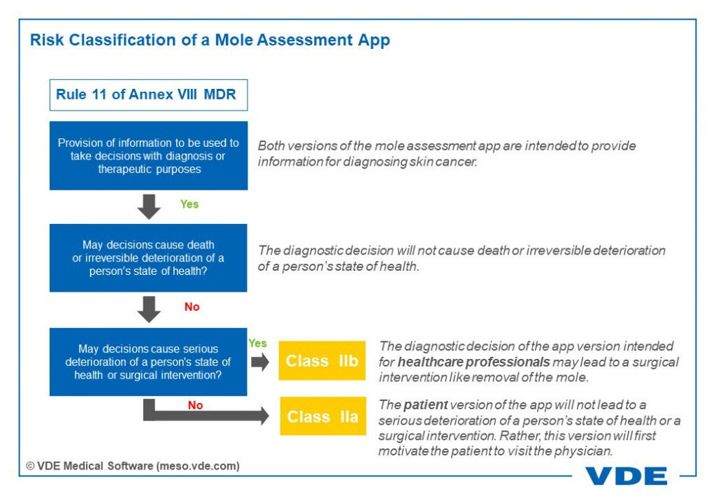 Risk Classification of a Mole Assessment App