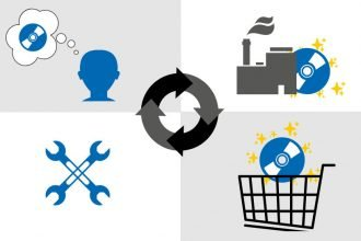 Picture with 4 parts, all connected by circular arrows. First part showing a person thinking of a CD, symbolizing the idea generation. Second part showing a smoking enterprise and a CD with sparkling stars, symbolizing development and production of the software. Third part is the CD with sparkling stars in a shopping cart, symbolizing the marketing of the product. Fourth part shows crossed wrenches, symbolizing maintenance. All together symbolizing software life cycle .