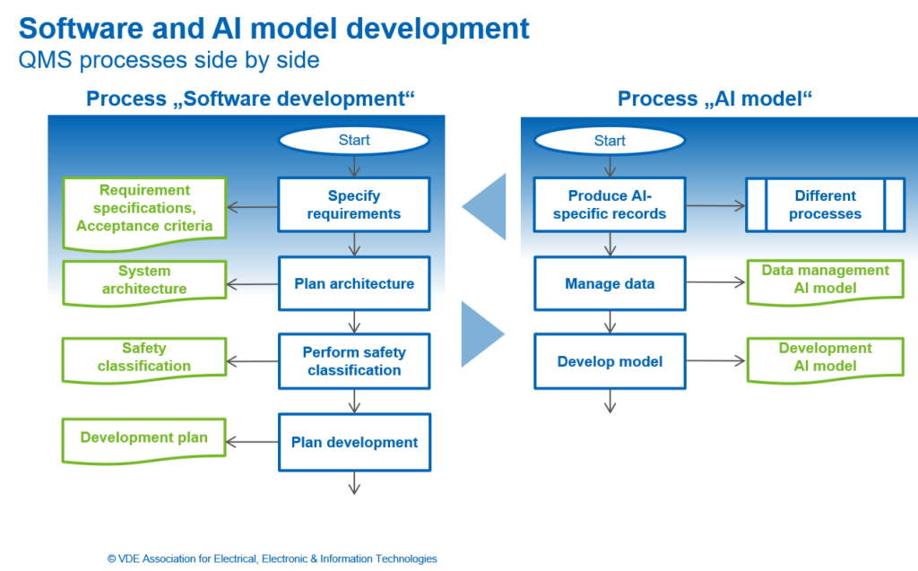 Software and AI model development. QMS processes side by side.