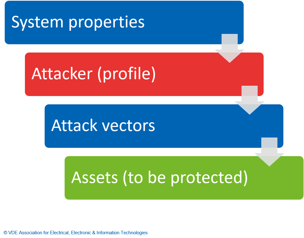 System properties > Attackers (profile) > Attack vectors > Assets (to be protected)