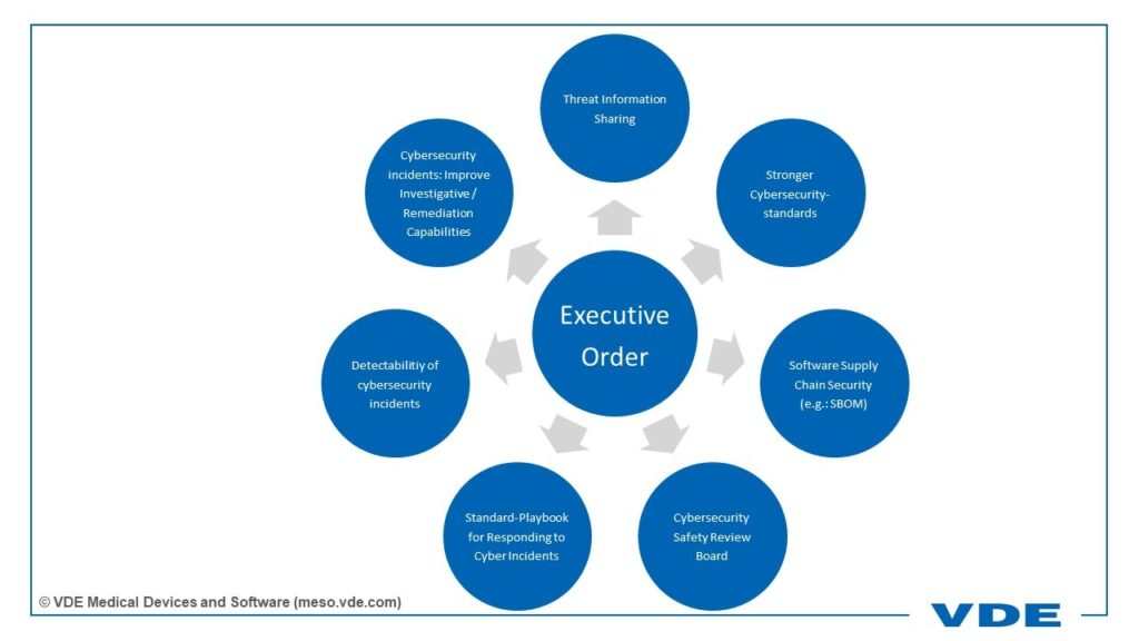 The graphic shows the content of the Executive Order: Threat information sharing, Stringer cybersecurity standards, Software supply chain security, cybersecurity safety rieview board, Standard playbook for responding to cyber incidents, Detectability of cybersecurity incidents, Cybersecurity incidents: improve investigations/ remediation capabilities